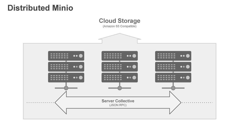 minio architecture pdf