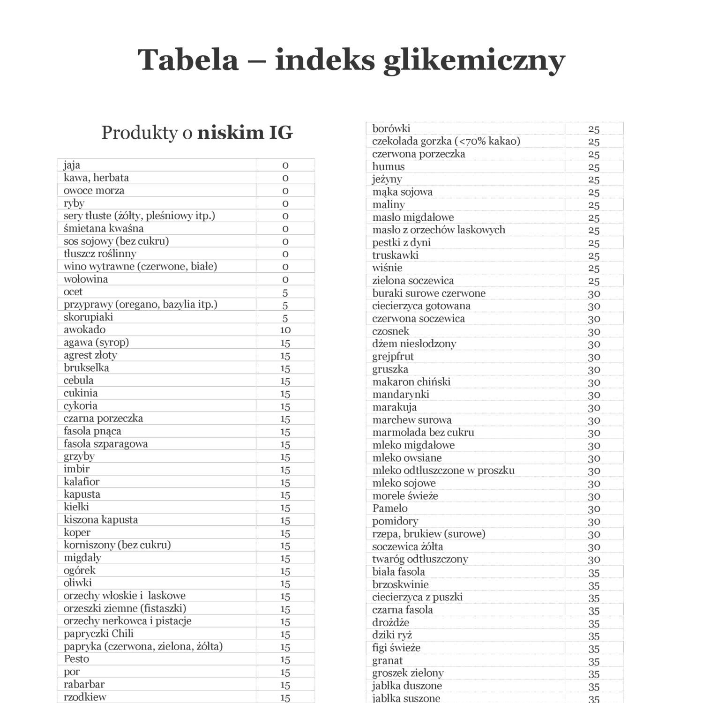 Tabela Indeks Glikemiczny Pdf Docdroid
